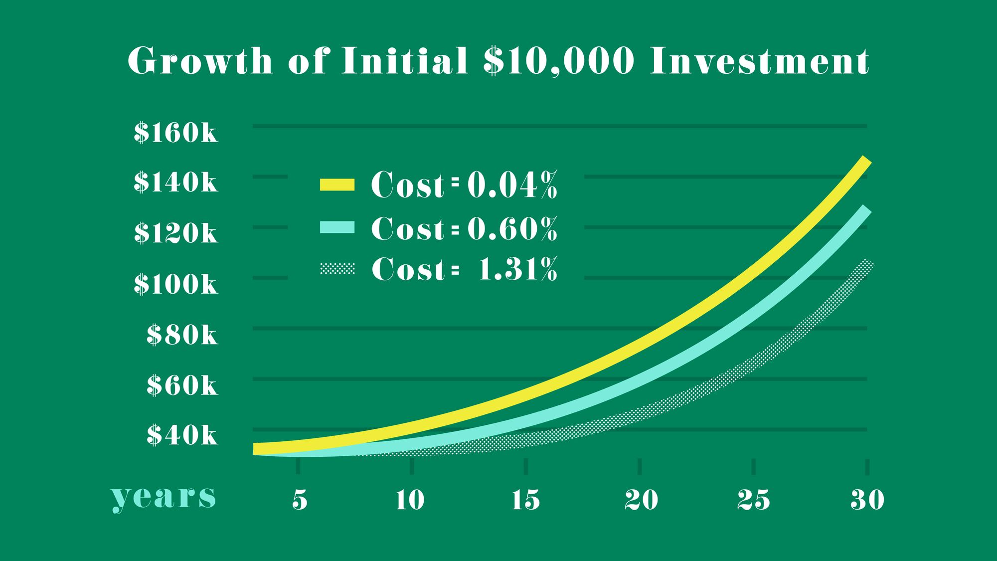 Chart showing returns on a $10,000 investment considering different fee rates.